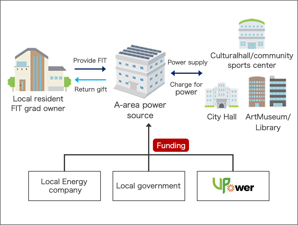 An example of A-area power source